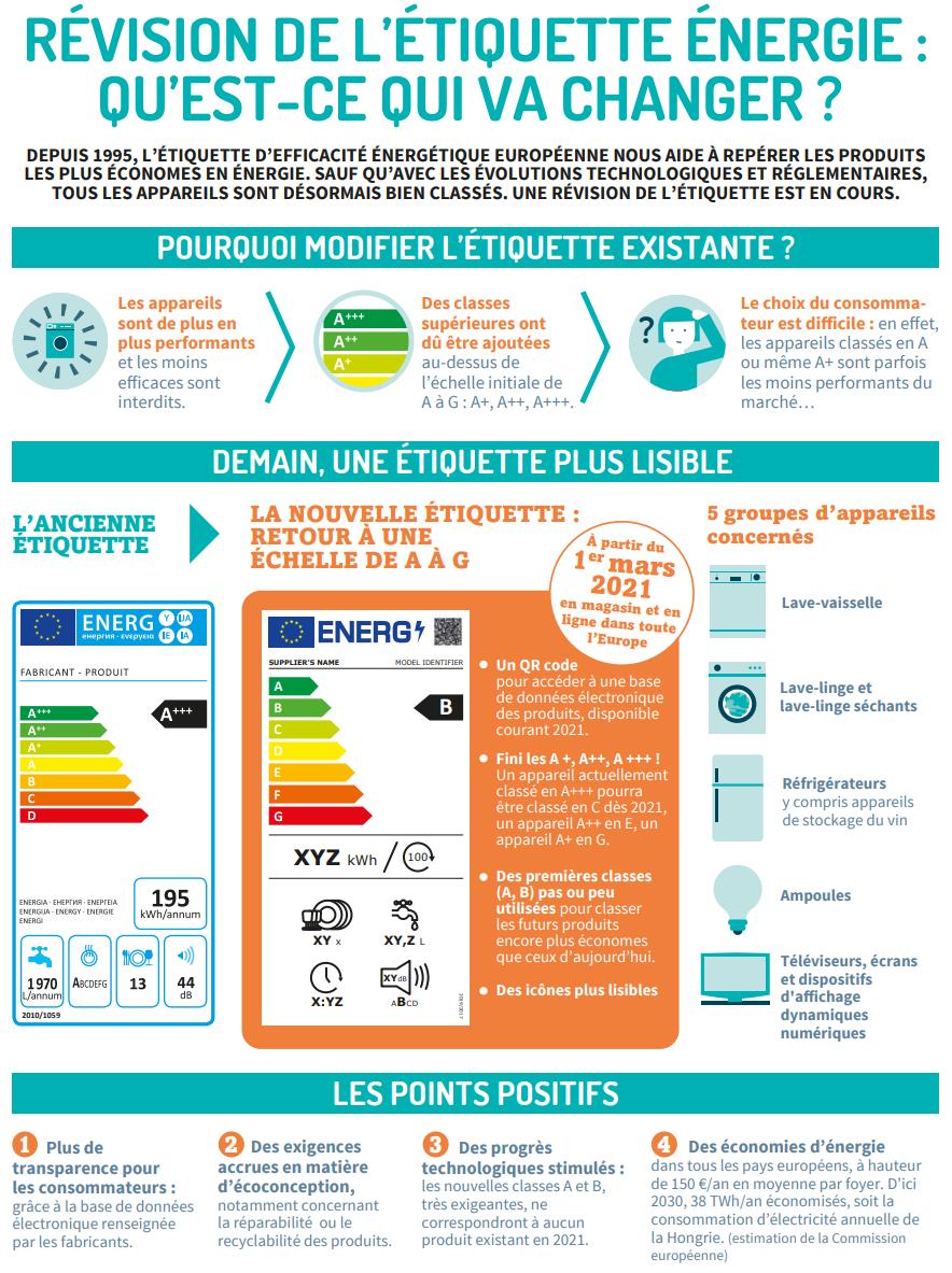 Révision de l'étiquette énergie : qu'est-ce qui va changer ?