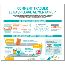Comment traquer le gaspillage alimentaire ? - autopromo